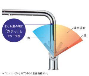 「エコシングル」機構でお湯のムダ使いを抑制